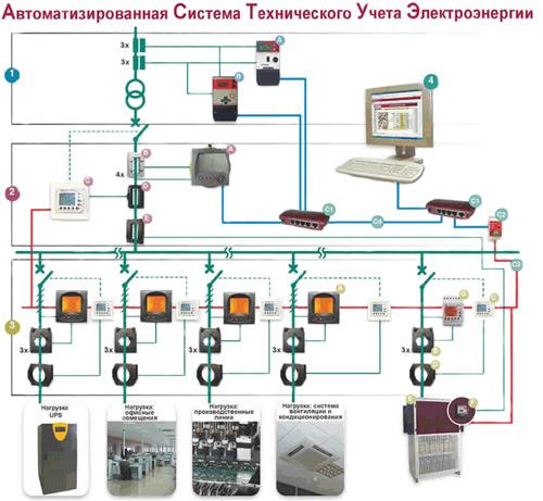 Токовыми датчиками системы АСТУЭ являются измерительные трансформаторы тока производства CIRCUTOR следующих серий.